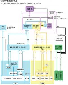 理事会組織図